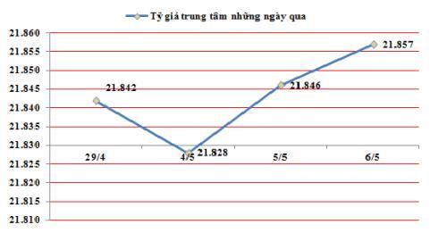 Tỷ giá trung tâm ngày 6/5 tăng 11 đồng - Ảnh 1