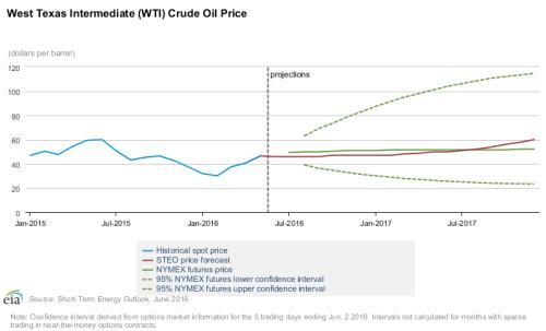 WB dự báo giá dầu thế giới tăng hơn 35% trong năm 2017