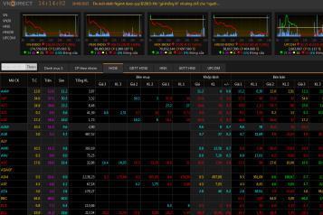 Thị trường lao dốc, VN-Index mất gần 30 điểm