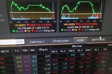 Lực bán mạnh khiến VnIndex mất mốc 600