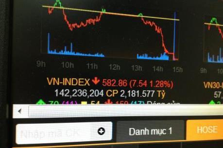Cổ phiểu lớn đồng loạt giảm, VN-Index xuống dưới ngưỡng 585