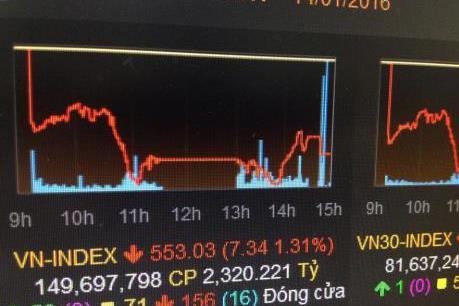 Áp lực bán mạnh, VN-Index giảm hơn 7 điểm