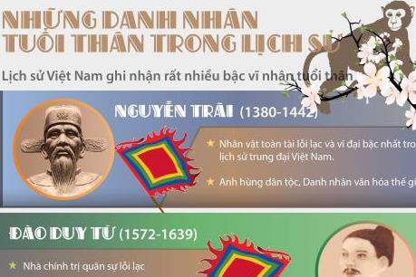 Những danh nhân tuổi Thân lẫy lừng trong lịch sử