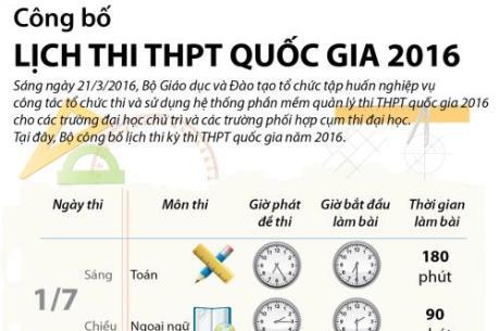 Lịch thi THPT quốc gia năm 2016