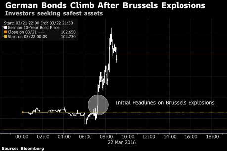 Loạt vụ tấn công ở Brussels phủ bóng lên chứng khoán châu Âu