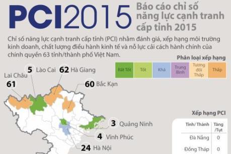 Bảng xếp hạng chỉ số năng lực cạnh tranh cấp tỉnh PCI2015
