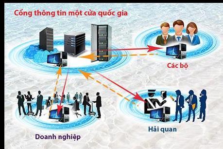 Mới có 30% các thủ tục hành chính kết nối Cơ chế một cửa quốc gia