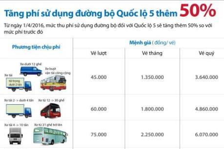 Tăng phí 50%, xe lưu thông Quốc lộ 5 phải nộp bao nhiêu tiền?