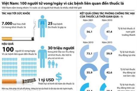 100 người tử vong/ngày do các bệnh liên quan tới thuốc lá