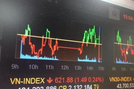 Chứng khoán sáng 12/9: VN-Index giảm hơn 8 điểm