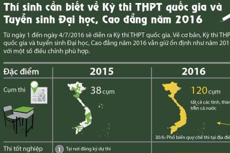 Những điều cần biết về Kỳ thi THPT quốc gia và tuyển sinh Đại học, Cao đẳng năm 2016