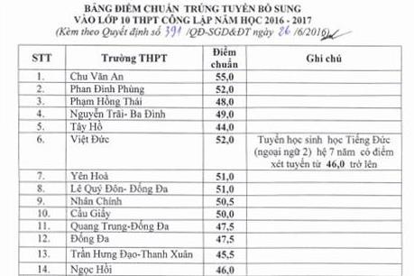 Hà Nội: Hạ điểm chuẩn của 40 trường THPT công lập