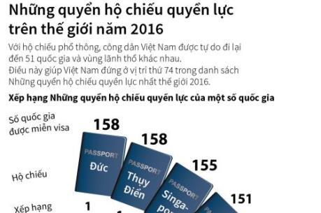 Việt Nam lọt top những quyển hộ chiếu quyền lực nhất thế giới năm 2016