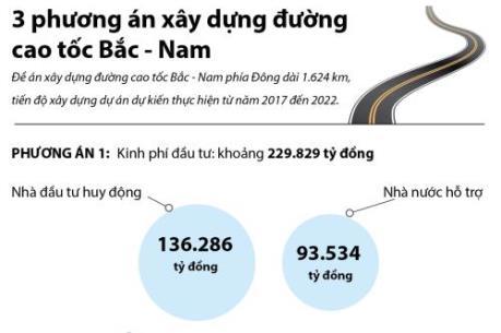 3 phương án xây dựng đường cao tốc Bắc - Nam (phương án 1)