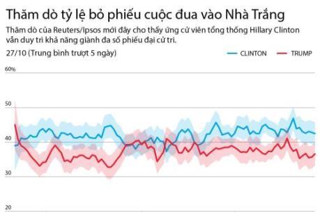 Thăm dò tỷ lệ bỏ phiếu cuộc đua vào Nhà Trắng