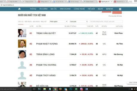 Cổ phiếu tăng, chủ tịch FLC có lúc là người giàu nhất thị trường chứng khoán Việt Nam