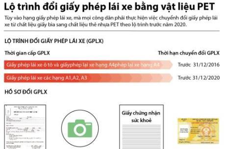 Lộ trình đổi giấy phép lái xe bằng vật liệu PET