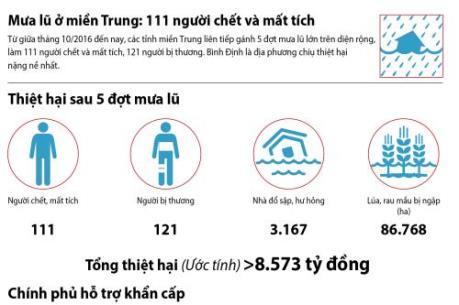 Mưa lũ ở miền Trung: 111 người chết và mất tích