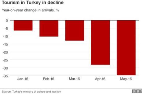 Ngành du lịch Thổ Nhĩ Kỳ tổn thất sau các vụ tấn công khủng bố