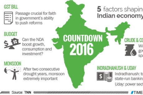 Kinh tế Ấn Độ tăng trưởng chậm lại trong tài khóa 2016