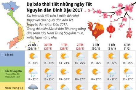 Dự báo thời tiết 7 ngày nghỉ Tết Nguyên đán Đinh Dậu 2017
