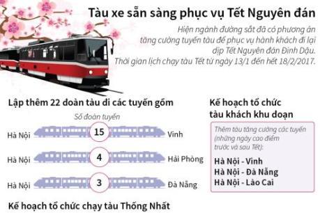 Lịch chạy tàu Tết Nguyên đán Đinh Dậu 2017