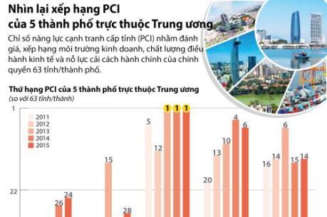 Nhìn lại xếp hạng PCI của 5 thành phố trực thuộc Trung ương