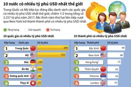 10 nước có nhiều tỷ phú USD nhất thế giới