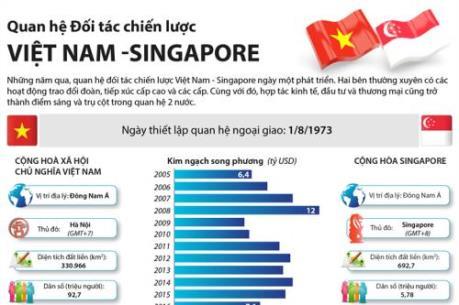 Quan hệ Đối tác chiến lược Việt Nam - Singapore