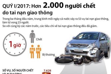 Quý I/2017: Hơn 2.000 người chết do tai nạn giao thông