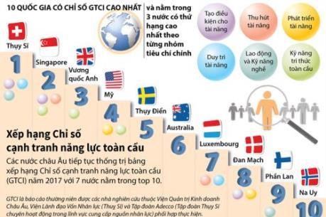 10 quốc gia có Chỉ số cạnh tranh năng lực toàn cầu cao nhất