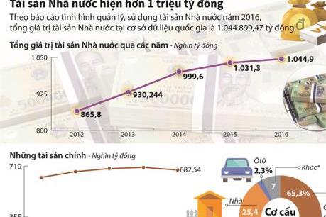 Tài sản Nhà nước hiện hơn 1 triệu tỷ đồng