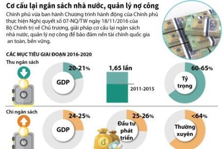 Chính phủ cơ cấu lại ngân sách nhà nước, quản lý nợ công