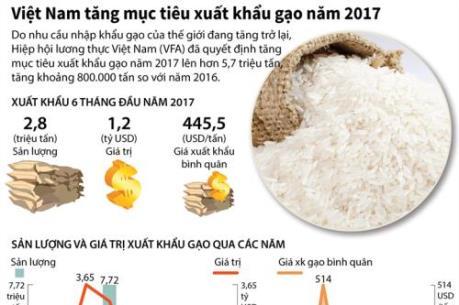 Việt Nam nâng mục tiêu xuất khẩu gạo năm 2017