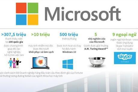 Những con số ấn tượng về Microsoft