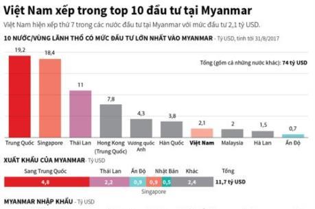 Việt Nam xếp trong top 10 đầu tư tại Myanmar