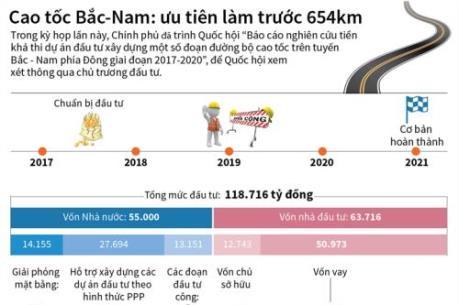 Cao tốc Bắc-Nam: ưu tiên làm trước 654km