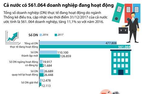 Cả nước có 561.064 doanh nghiệp đang hoạt động