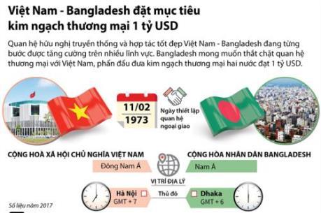Việt Nam - Bangladesh đặt mục tiêu kim ngạch thương mại 1 tỷ USD