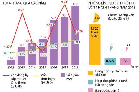 Lĩnh vực thu hút FDI nhiều nhất 4 tháng qua