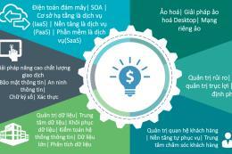 Ứng dụng công nghệ thông tin để phát triển thị trường bảo hiểm