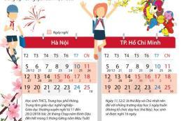 Học sinh TP.HCM được nghỉ tết ít nhất 14 ngày