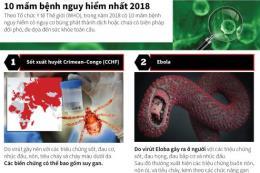 10 mầm bệnh nguy hiểm nhất 2018