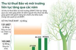Thu từ thuế Bảo vệ môi trường tăng qua các năm