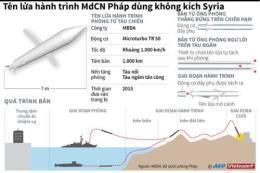 Tên lửa hành trình MdCN Pháp dùng không kích Syria