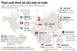 Thuế tài sản tại một số nước