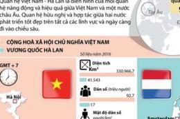 Nhiều hoạt động kỷ niệm 45 năm thiết lập quan hệ ngoại giao Việt Nam - Hà Lan