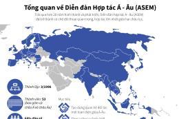 Tổng quan về Diễn đàn Hợp tác Á - Âu (ASEM)