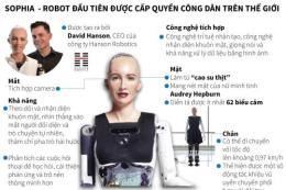 Những điều thú vị về Sophia - robot đầu tiên được cấp quyền công dân trên thế giới