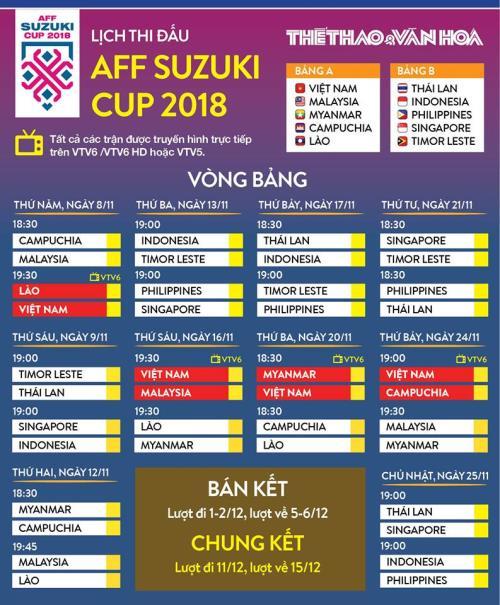 Lịch thi đấu và trực tiếp AFF Cup 2018